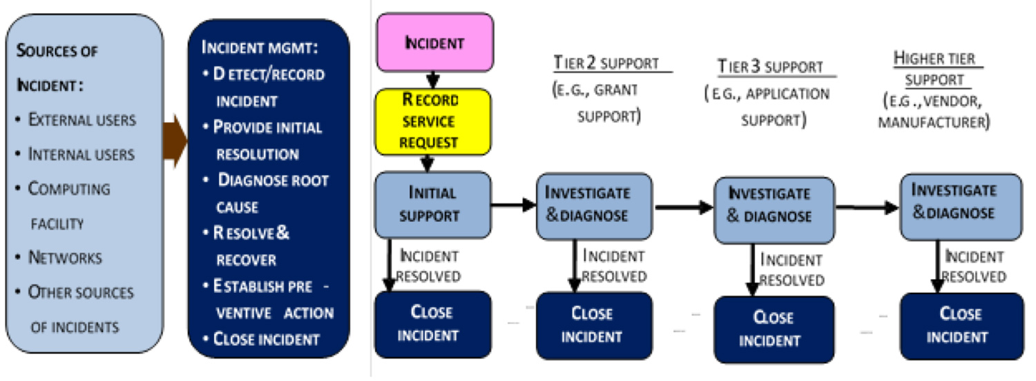 Incident Management Process