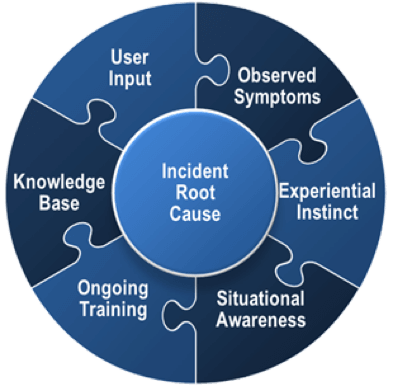 Incident-Root-Cause